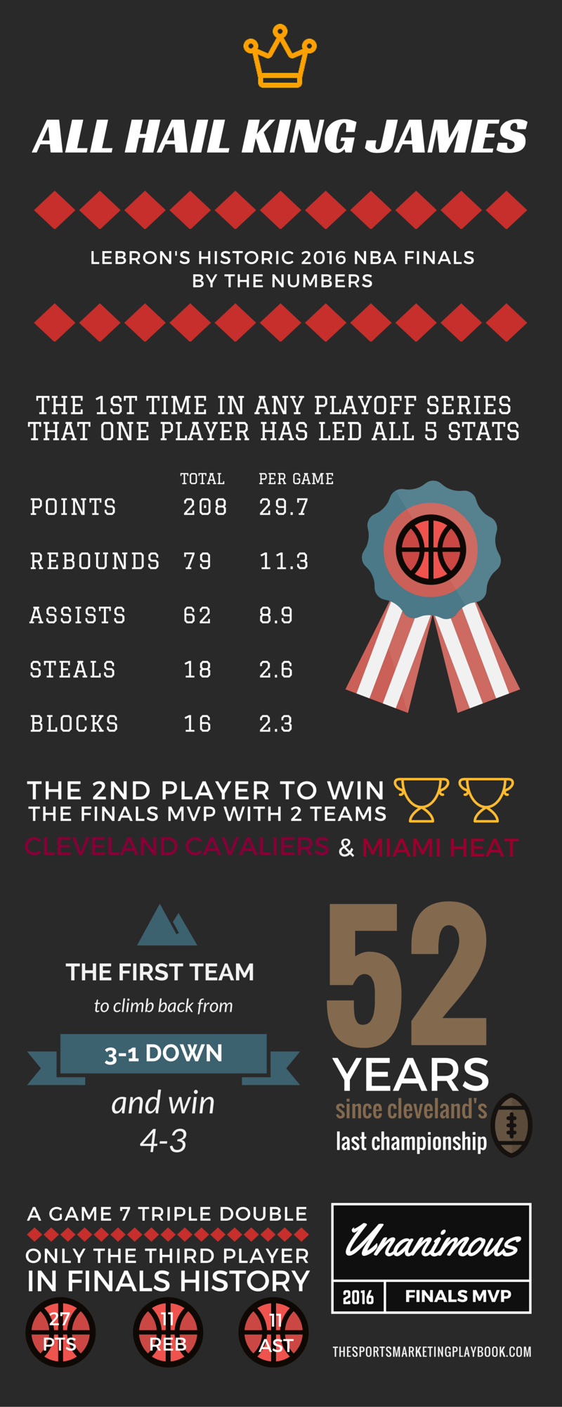LeBron James Infographic 2016 NBA Finals Numbers.